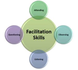 Facilitation Skills Course Outline by Facilitation Skills