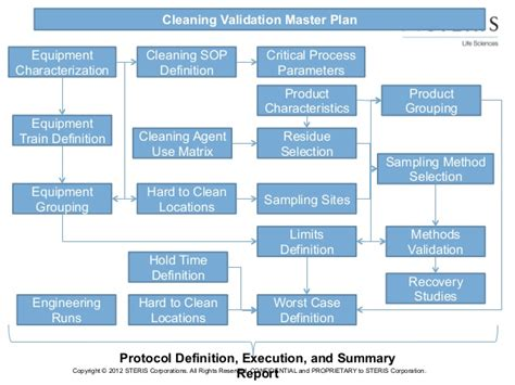 security master plan template 17 security master plan template managing an exercise