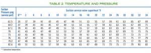 Figure 3 compressor superheat charging tables for a split a c system