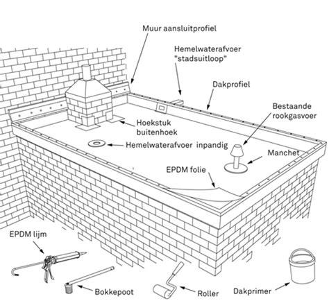 golfplaten monteren karwei rubber dakbedekking leggen bekijk het stappenplan karwei