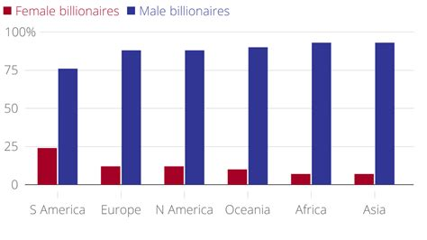 countries where one gender is better looking than the which countries have the most female billionaires uk has