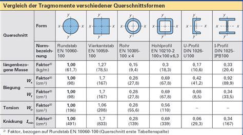 widerstandsmoment tabelle kompendium festigkeitsberechnung pdf