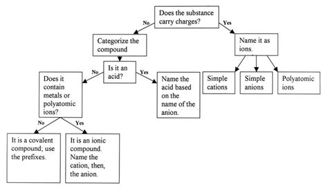 naming compounds flowchart flow chart naming organic compounds