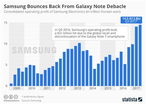 chart samsung bounces back from galaxy note debacle statista