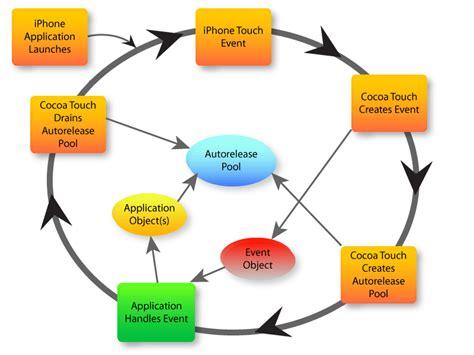 event diagram ios memory management using autorelease