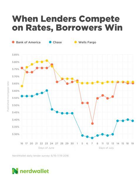 mortgage rate smackdown bank of america vs vs
