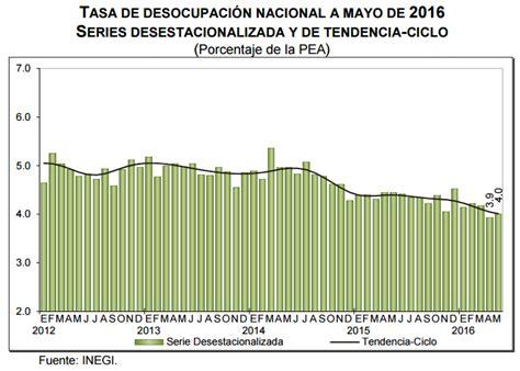 desempleo hay aumento en mayo 2016 asignacion por desempleo mayo 2016 asignacion por