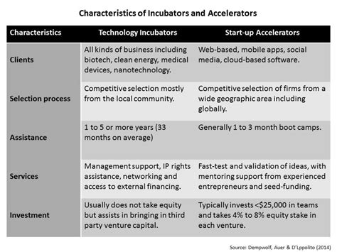 Mba School Characteristics by Business Incubators And Start Up Accelerators Valuable