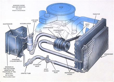 car air conditioning system principle and working