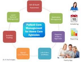 home care agencies management software carevium care