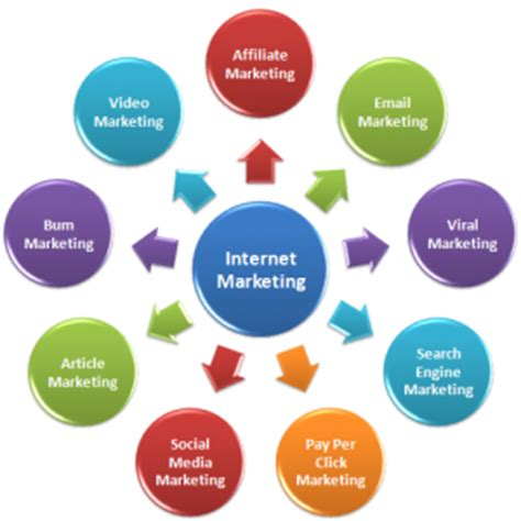Types Of Seo Services by Web Marketing Types Advertising