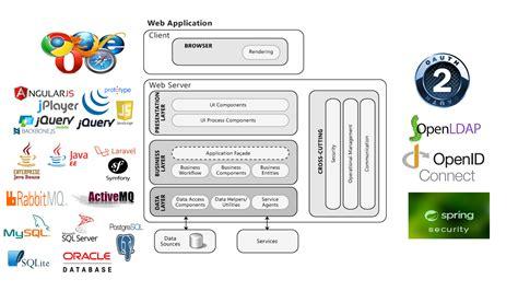 web application architecture diagram repair wiring scheme