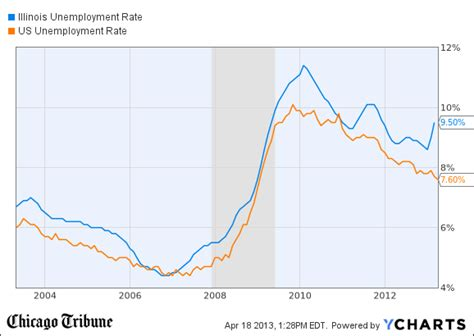 illinois unemployment illinois unemployment rate holds at