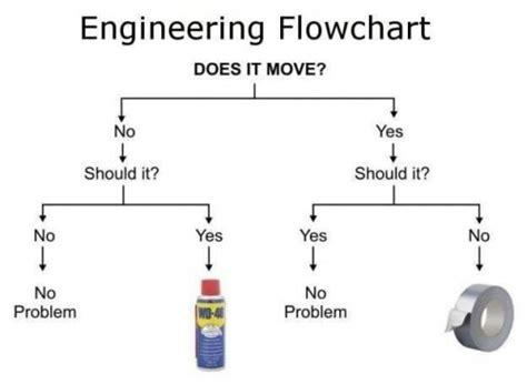 mechanical engineering flowchart engineering flowchart neatorama