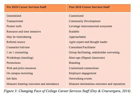 Flex Mba Meaning by 10 Future Trends In College Career Services Farouk Dey