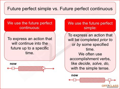 pattern of future perfect continuous tense future perfect continuous free esl resources off2class