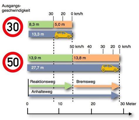 Bremsweg Auto by Adfc Adfc Radwelt Fakten Zu Tempo 30