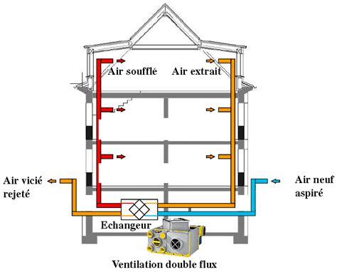 Hotte Avec Moteur Déporté 2058 by Ventilation Flux Estate Buildings Information Portal