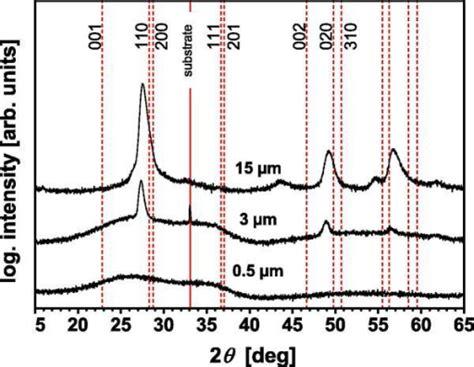 xrd pattern interpretation xrd patterns of 0 5 3 and 15 μm thin ta2o5 films open i