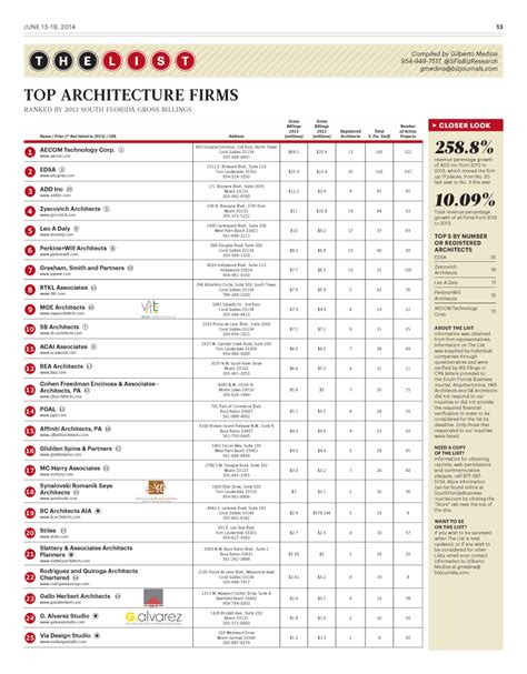 top ten architecture firms 28 top ten architecture firms epsten group makes