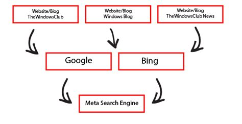 best search engine best meta search engine list