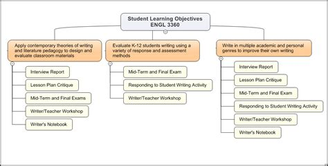 Student Learning Objective Template graphic display of student learning objectives