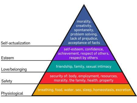 Маслоу пирамидасы — Уикипедия, Қазақша Ашық Энциклопедия
