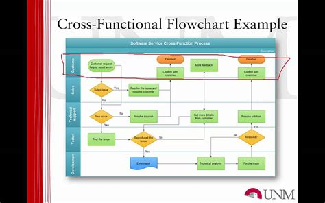 business workflow analysis oils 513 module 4 workflow analysis and business process