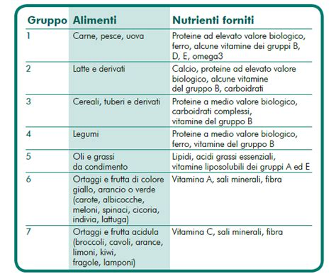 gruppi di alimenti ad ogni gruppo di alimenti una propriet 224 nutrizionale