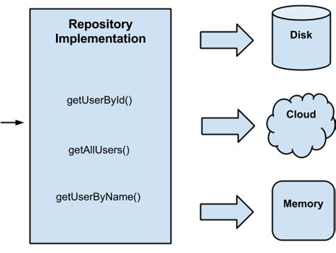Repository Pattern Overkill | android clean architecture part 3 coding and photography