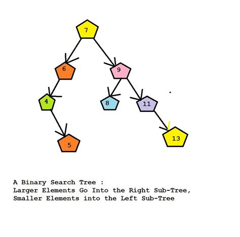 Worst Of Binary Search Tree C Program For A Binary Search Tree Allposts