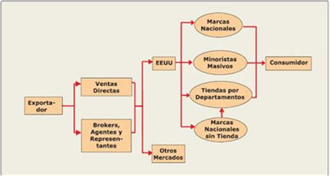 cadena productiva textil exportaci 243 n de derivados de alpaca kuna cadena