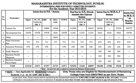 Mba Mit Pune Fees by Mit Pune Direct Admission 187 Management Quota Nri Seats