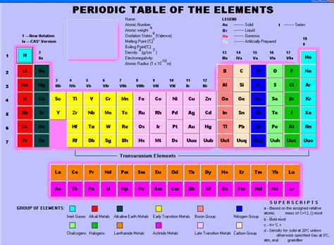 The Elements In A Column Of The Periodic Table by Lesson 9 Properties Of The Elements