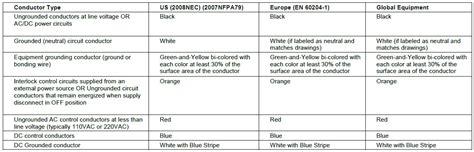 iec wiring diagram color code eu wiring color code iee