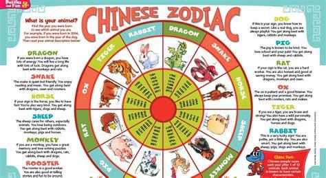1986 chinese zodiac zodiac born neo