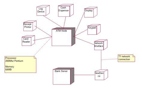 deployment diagram of atm atm uml diagrams
