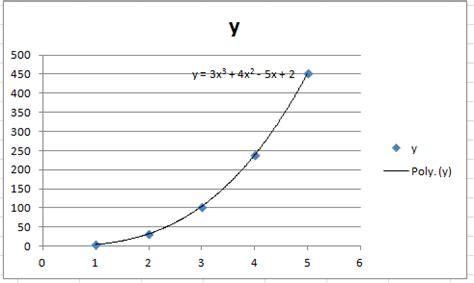 calculation design effect stata excel multiple regression polynomial regression