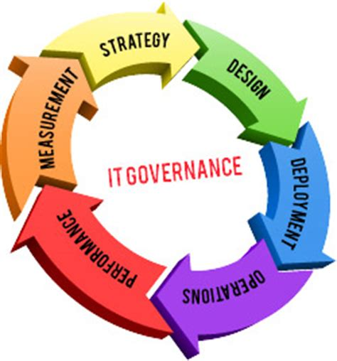 presidio :: it governance and managed security services