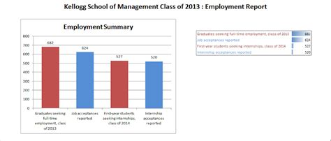 Kellogg Mba Employment Report by Kellogg Calling All Applicants Class Of 2016 Kellogg