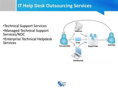 outsourcing it help desk services ppt multi dimensional it help desk outsourcing services