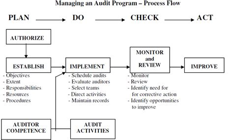audit program how to effectively plan an audit program vcomply