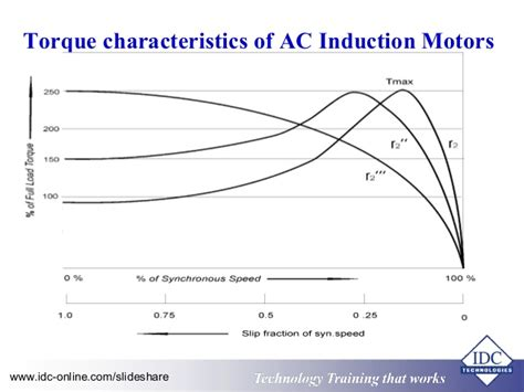 performance characteristics of induction generator performance characteristics of induction motor 28 images what is a capacitor start capacitor