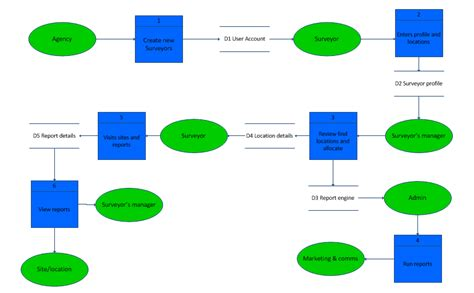 data flow diagram visio template microsoft visio data flow diagram microsoft free engine