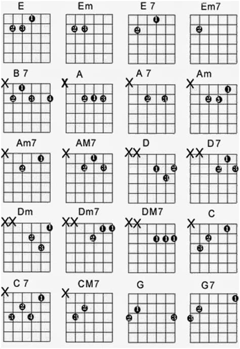 belajar kunci gitar permulaan cara belajar gitar untuk pemula belajar cara cara9
