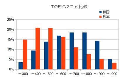99 99 Sukses Toeic 韓国のtoeicスコア 日韓の英語力比較 2013kuronekoのミュンヘン日記 楽天ブログ