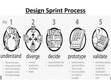 design thinking sprint current entrepreneurship trends
