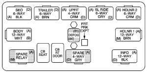 Chevrolet Avalanche 2003 2004 Fuse Box Diagram