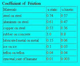 glass on brass coefficient of friction table pictures to