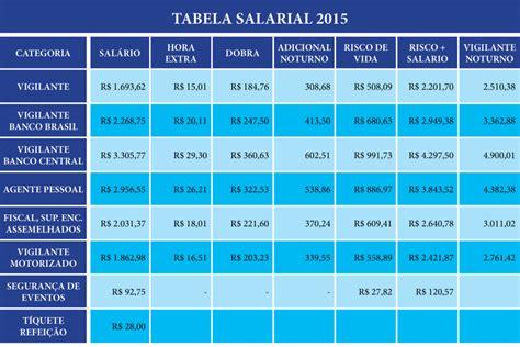 categoria de salario balconista piso salarial vigilantes df 2016 vagas abertas 2018